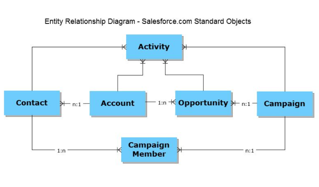 salesforce object relationship types quiz