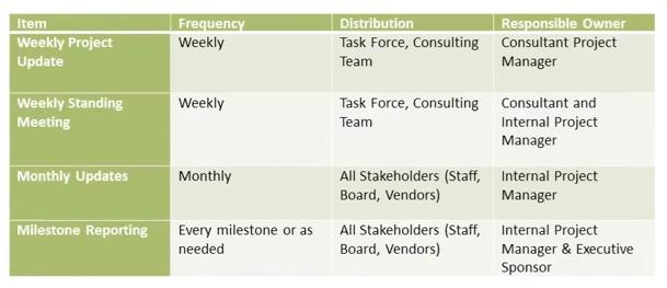 Workbook Crm: Crm Implementation Plan