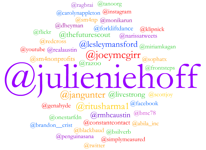 Top mentioned usernames during #SM4NP
