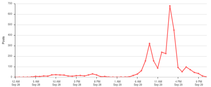#bbcon tweets by the hour on Day 1