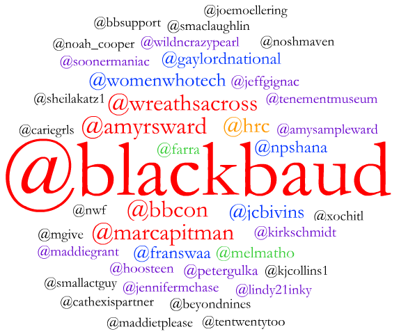 Blackbaud's #bbcon most mentioned handles on Day 1