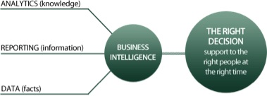 Business Intelligence WealthEngine