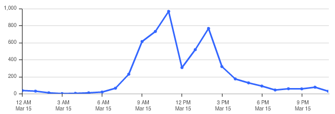 #14ntc tweets per hour on Saturday, day 3