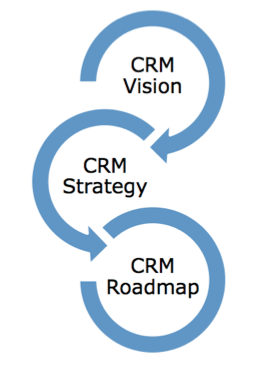 Three Stages of CRM Implementation