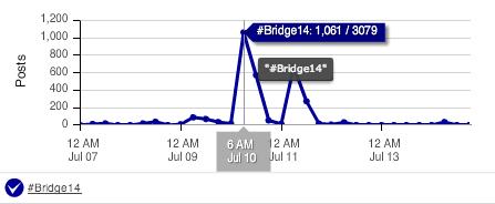 #Bridge14 Timeline Tweets - Using Radian6