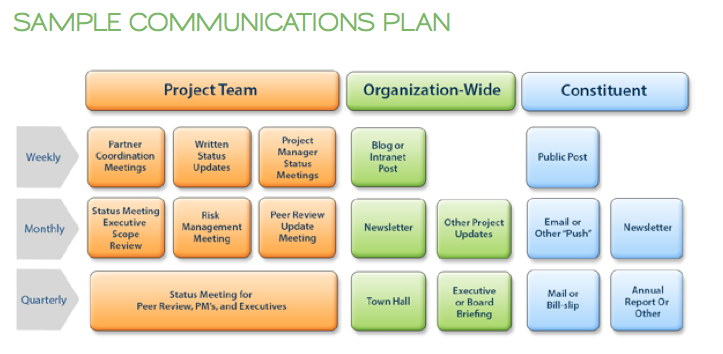 Sample Communications Plan for Change Management