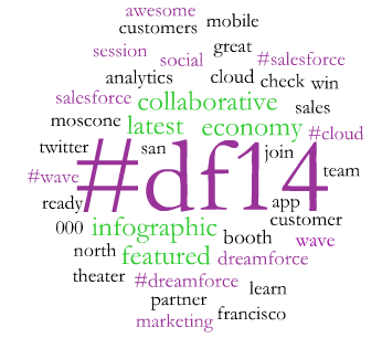 Dreamforce #DF14 Word Cloud Day 1 for 11 am PT