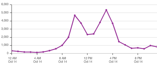 Dreamforce Day 2 #DF14 Tweet graph