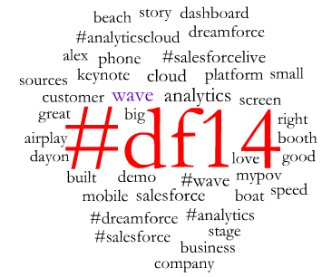 Dreamforce Day 2 Word Cloud Afternoon #DF14