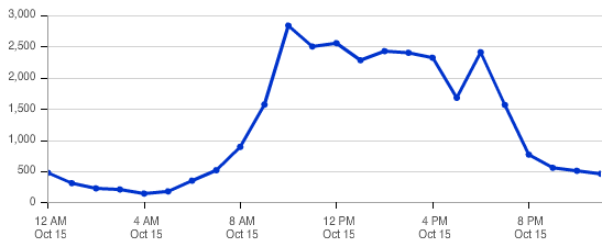 #DF14 tweets per hour on Dreamforce Day 3