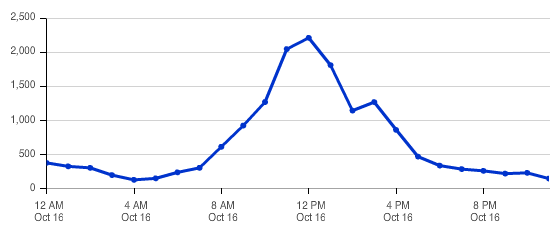 Dreamforce Day 4 #DF14 Graph of Tweets