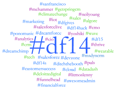 Dreamforce Day 4 #DF14 Top 50 Hashtags