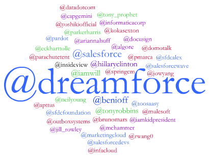Dreamforce #DF14 top usernames mentioned